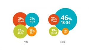 b2b-buyer-demographics