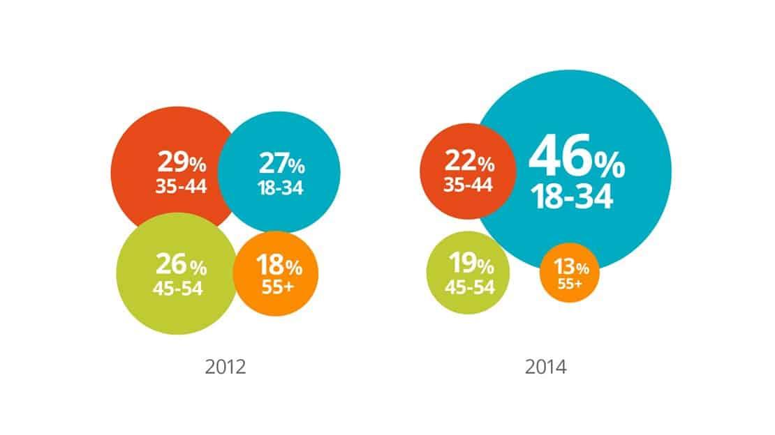 Rasant: Der Anteil der 18- bis 34-Jährigen B2B-Researcher stieg um 70% – in nur zwei Jahren.