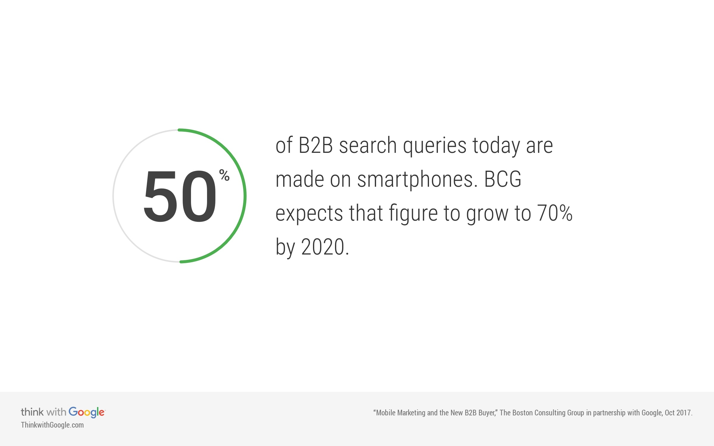 B2B mobile search queries