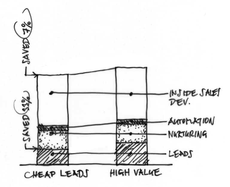 Leadgenerierung: Lead-Kauf mit Folgekosten – Rechnen lohnt sich!