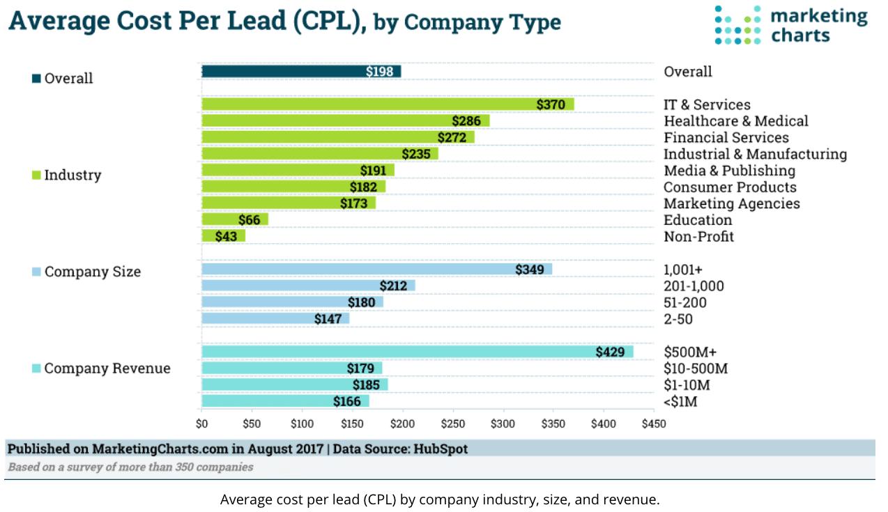 Marketing Chart CPL HubSpot