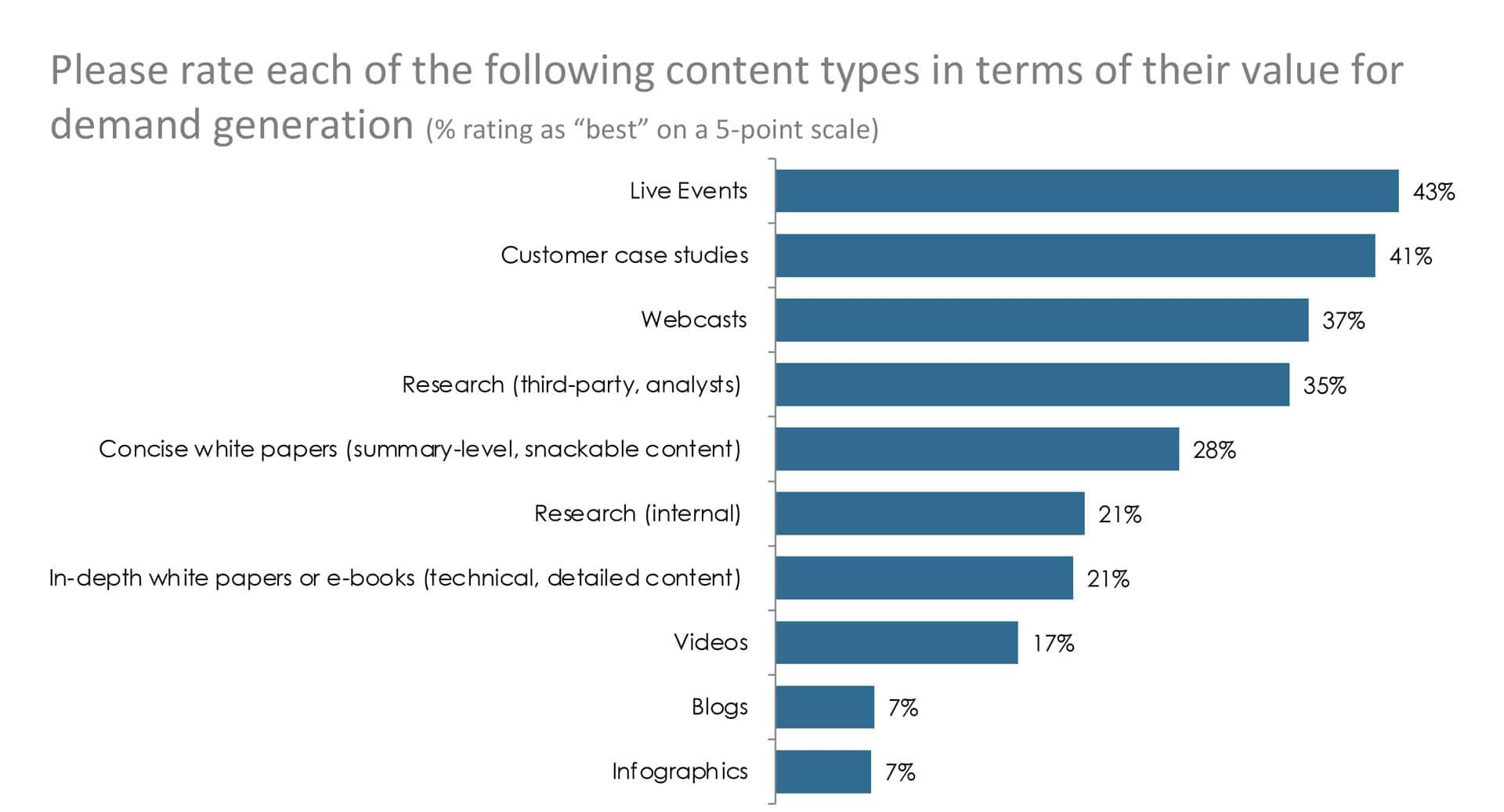 Hier spiegelt sich der in der IT-Branche steigende Trend zu Account Based Marketing und zum Optimieren der Website wieder.